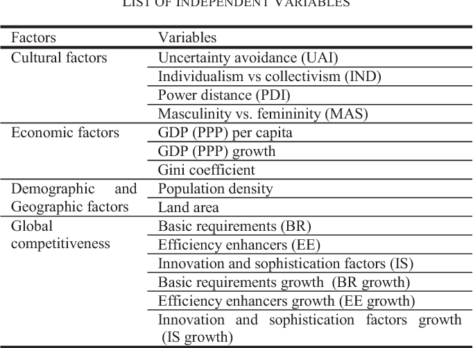 list of geographic factors