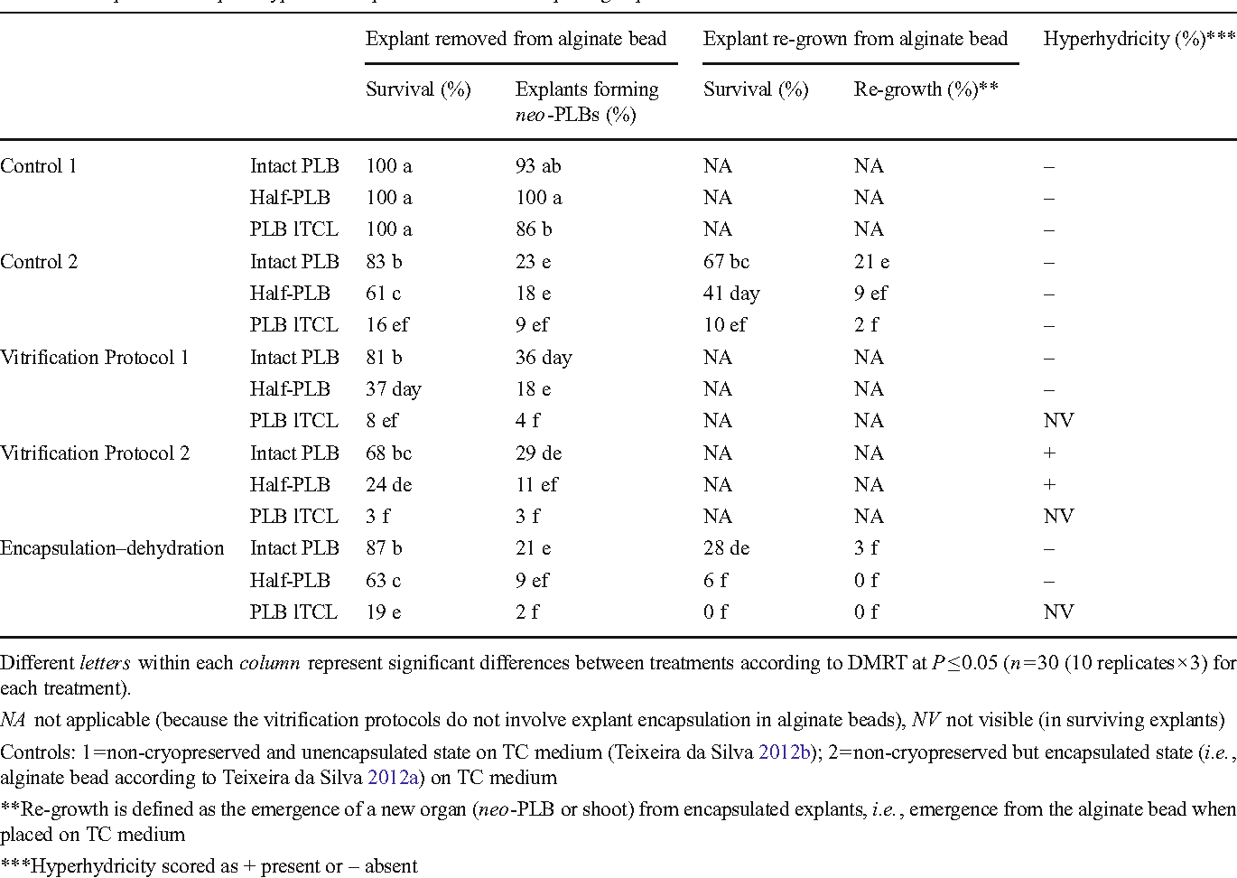 Table 1. Responses of explant types to encapsulation 30 d after replating explants