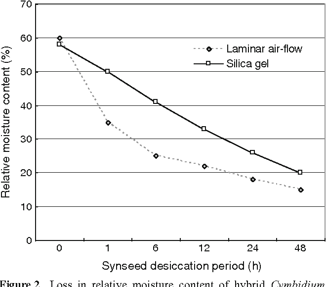 Figure 2. Loss in relative moisture content of hybrid Cymbidium Twilight Moon 'Day Light' alginate beads when dried in a laminar-air flow cabinet or when dried over silica gel over a 48-h period. n=15 per treatment and per desiccation period.