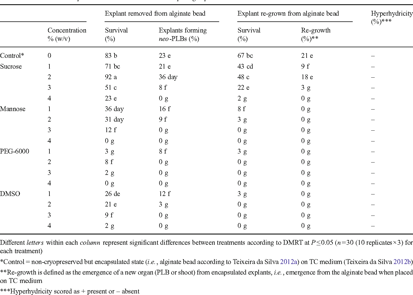 Table 2. Effect of osmotic pre-treatments assessed 30 d after replating explants