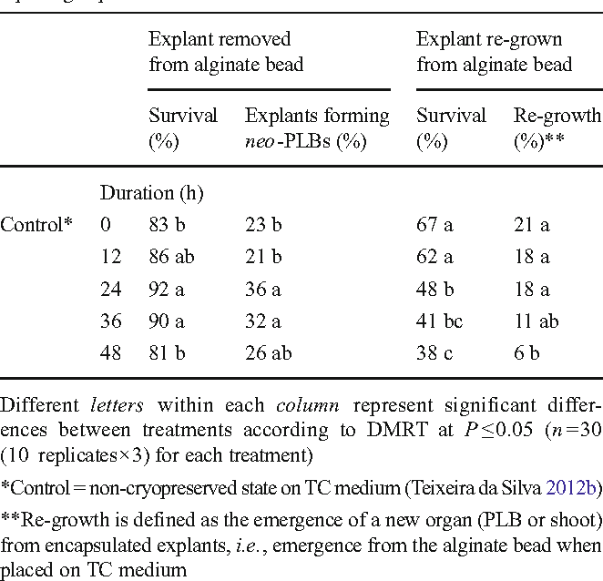 Table 3. Effect of length of exposure to 2% sucrose assessed 30 d after replating explants