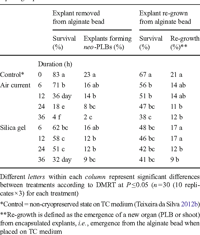 Table 4. Effect of desiccation method and duration assessed 30 d after replating explants