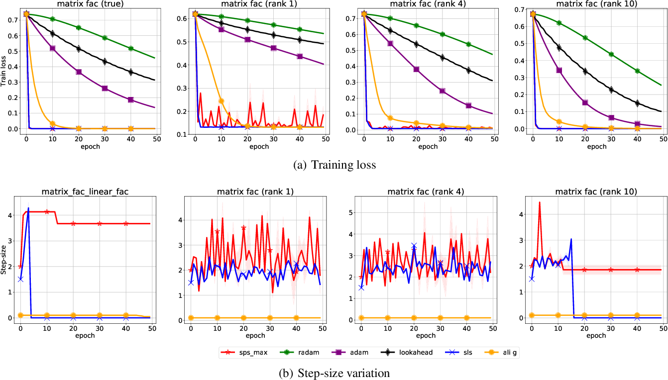 Figure 3 for Stochastic Polyak Step-size for SGD: An Adaptive Learning Rate for Fast Convergence