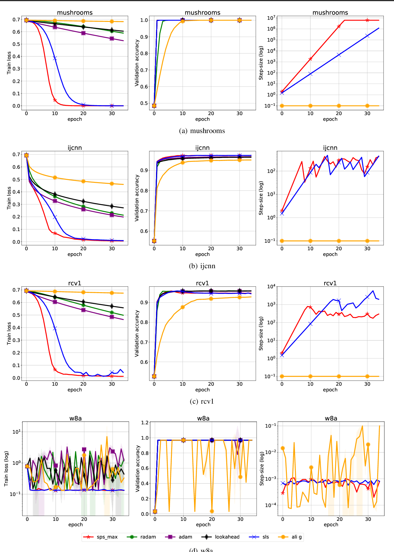 Figure 4 for Stochastic Polyak Step-size for SGD: An Adaptive Learning Rate for Fast Convergence