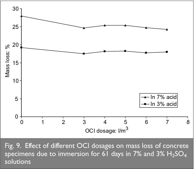 PDF] Using concrete admixtures for sulphuric acid resistance