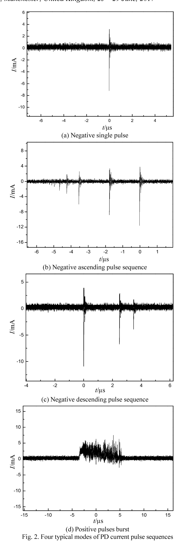 Streamer discharge propagation and branching characteristics in ...