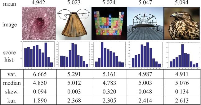 Figure 1 for Predicting Aesthetic Score Distribution through Cumulative Jensen-Shannon Divergence