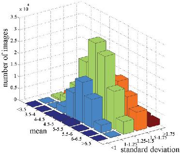 Figure 3 for Predicting Aesthetic Score Distribution through Cumulative Jensen-Shannon Divergence