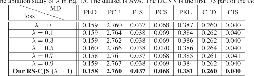 Figure 4 for Predicting Aesthetic Score Distribution through Cumulative Jensen-Shannon Divergence