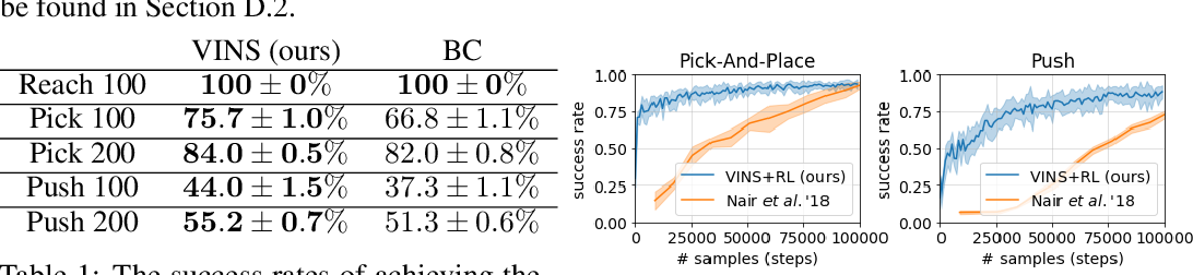 Figure 2 for Learning Self-Correctable Policies and Value Functions from Demonstrations with Negative Sampling