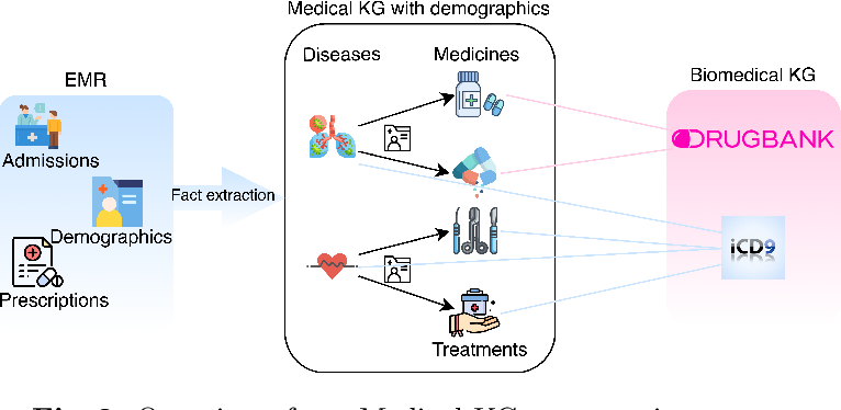 Figure 3 for Demographic Aware Probabilistic Medical Knowledge Graph Embeddings of Electronic Medical Records