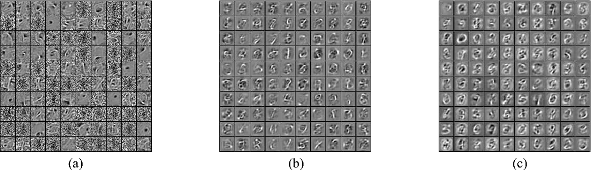 Figure 3 for Evolving Unsupervised Deep Neural Networks for Learning Meaningful Representations
