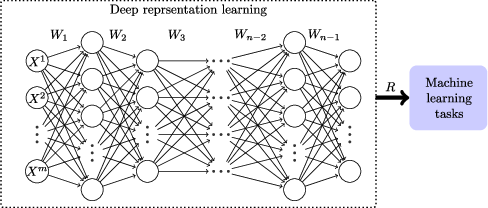 Figure 1 for Evolving Unsupervised Deep Neural Networks for Learning Meaningful Representations
