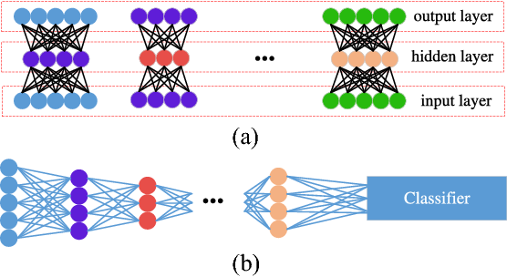Figure 4 for Evolving Unsupervised Deep Neural Networks for Learning Meaningful Representations
