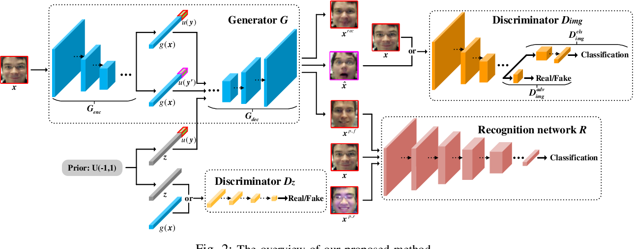Figure 2 for Joint Deep Learning of Facial Expression Synthesis and Recognition