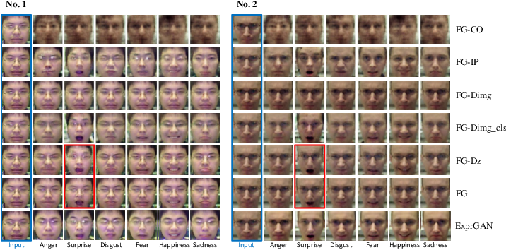 Figure 4 for Joint Deep Learning of Facial Expression Synthesis and Recognition
