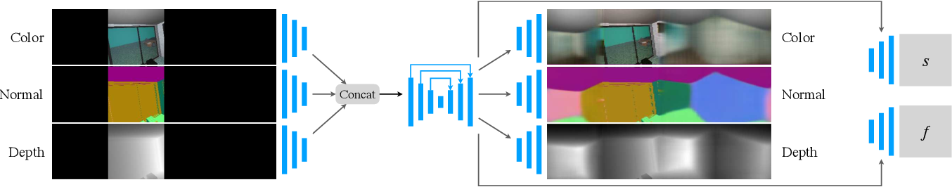Figure 3 for Extreme Relative Pose Estimation for RGB-D Scans via Scene Completion