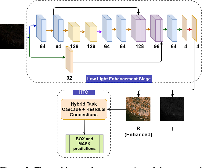 Figure 3 for Improving Aerial Instance Segmentation in the Dark with Self-Supervised Low Light Enhancement