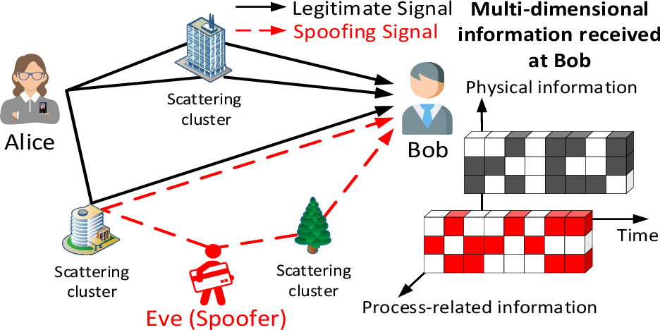 Figure 1 for Machine Learning for Intelligent Authentication in 5G-and-Beyond Wireless Networks