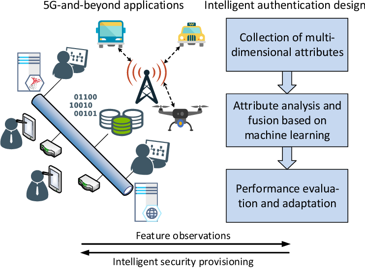 Figure 3 for Machine Learning for Intelligent Authentication in 5G-and-Beyond Wireless Networks