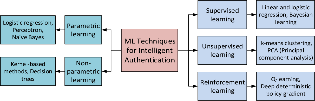 Figure 4 for Machine Learning for Intelligent Authentication in 5G-and-Beyond Wireless Networks
