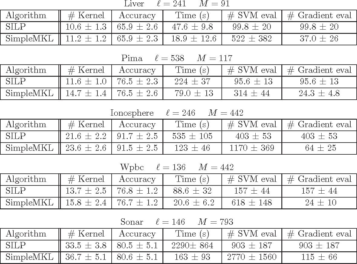 Table 4 from Y : SimpleMKL - Semantic Scholar