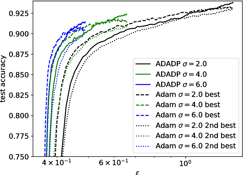 Figure 1 for Learning rate adaptation for differentially private stochastic gradient descent
