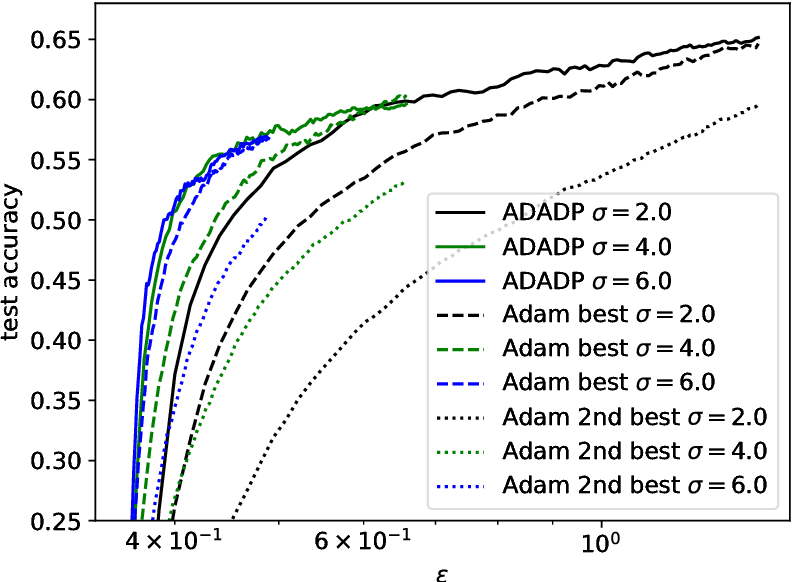 Figure 2 for Learning rate adaptation for differentially private stochastic gradient descent