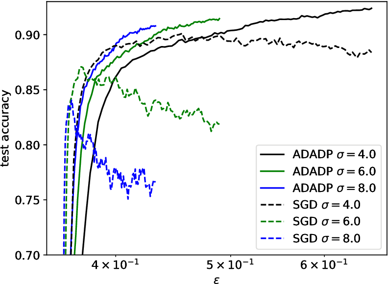Figure 3 for Learning rate adaptation for differentially private stochastic gradient descent
