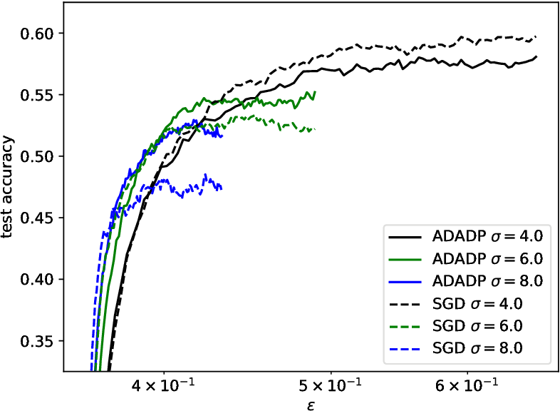 Figure 4 for Learning rate adaptation for differentially private stochastic gradient descent