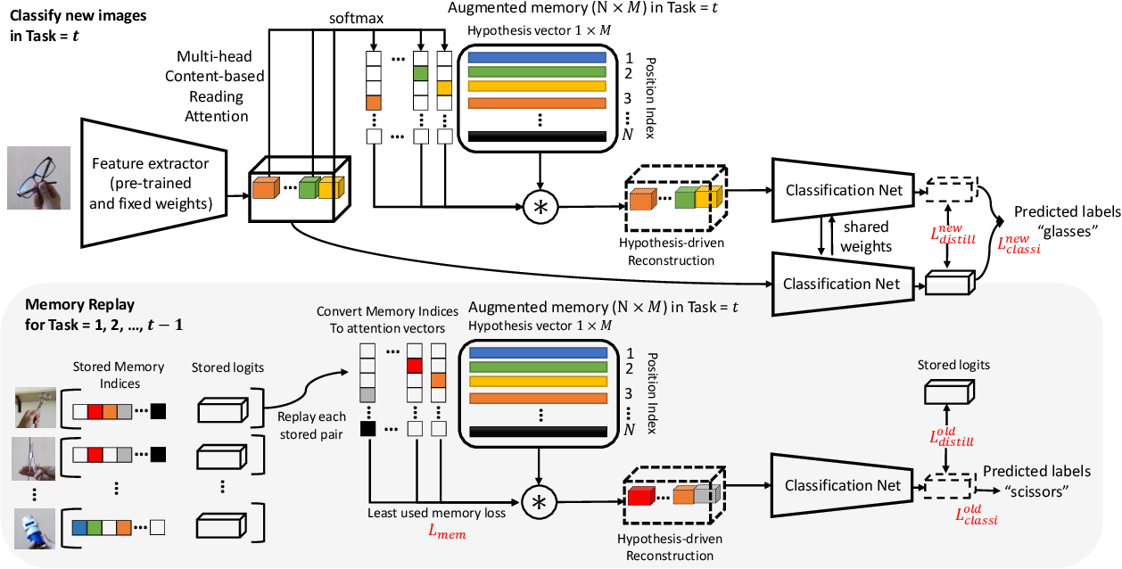 Figure 2 for Hypothesis-driven Stream Learning with Augmented Memory