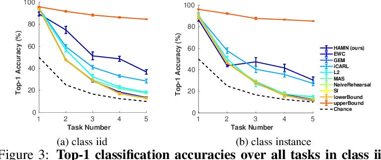 Figure 3 for Hypothesis-driven Stream Learning with Augmented Memory