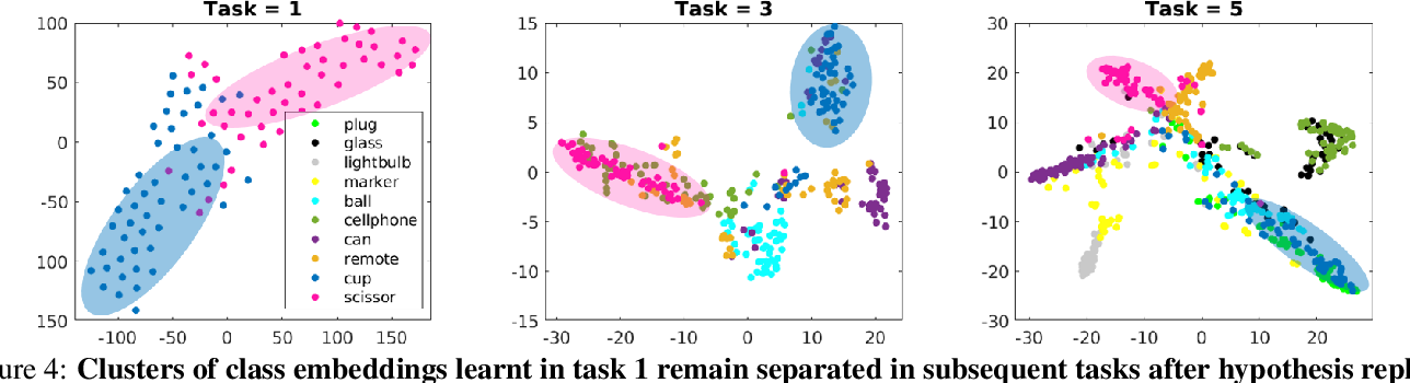 Figure 4 for Hypothesis-driven Stream Learning with Augmented Memory
