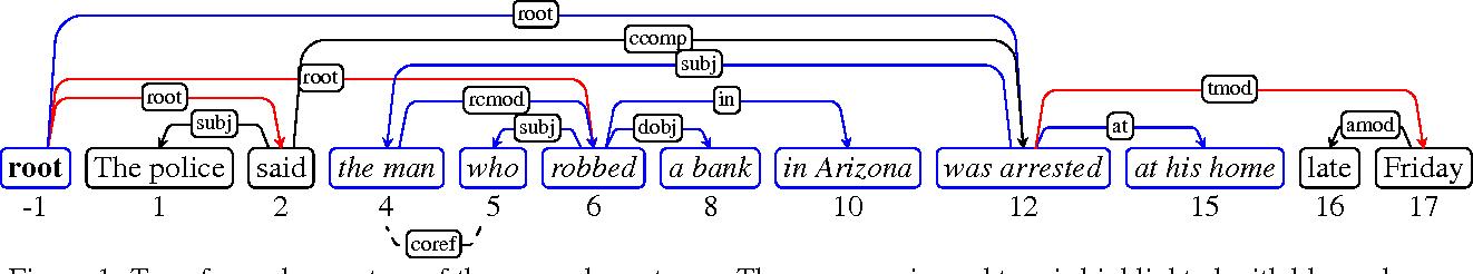 Figure 1 for Fast k-best Sentence Compression