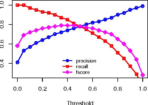 Figure 2 for Fast k-best Sentence Compression