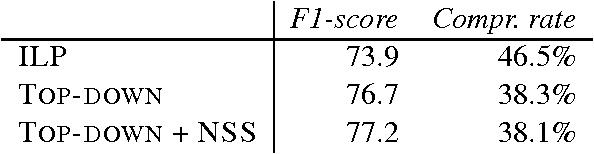 Figure 3 for Fast k-best Sentence Compression