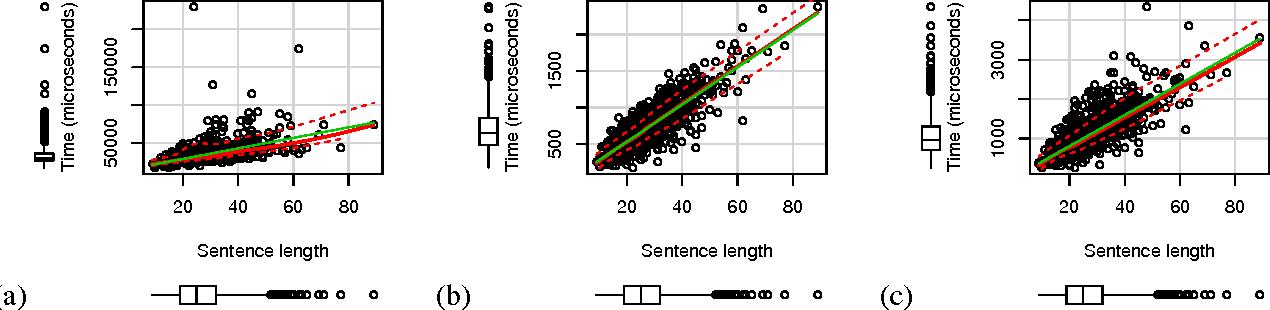 Figure 4 for Fast k-best Sentence Compression