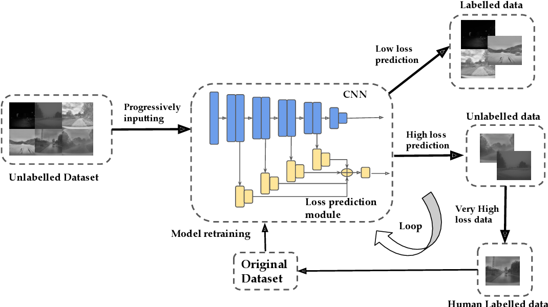 Figure 2 for Weather and Light Level Classification for Autonomous Driving: Dataset, Baseline and Active Learning