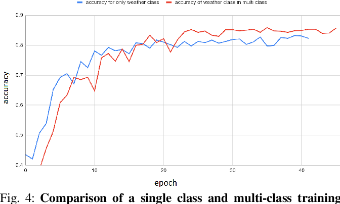 Figure 3 for Weather and Light Level Classification for Autonomous Driving: Dataset, Baseline and Active Learning
