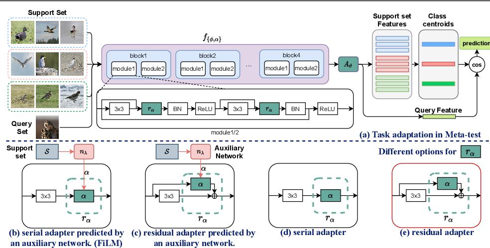 Figure 1 for Improving Task Adaptation for Cross-domain Few-shot Learning