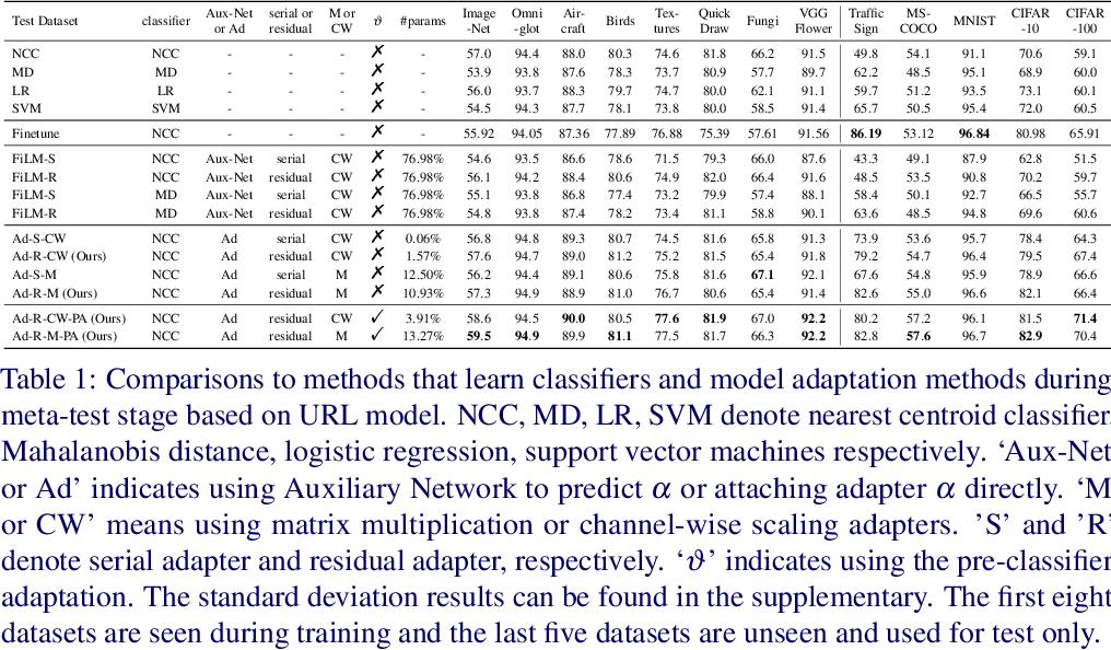Figure 2 for Improving Task Adaptation for Cross-domain Few-shot Learning