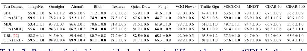 Figure 3 for Improving Task Adaptation for Cross-domain Few-shot Learning
