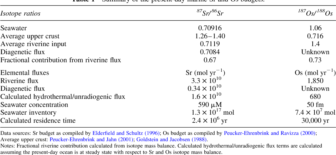 PDF] Records of Cenozoic Ocean Chemistry - Semantic Scholar