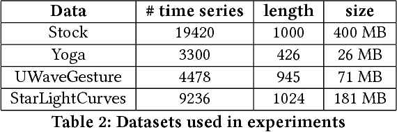 Figure 2 for Learning Correlation Space for Time Series
