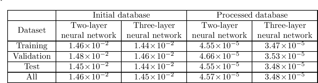 Figure 4 for A robust solution of a statistical inverse problem in multiscale computational mechanics using an artificial neural network