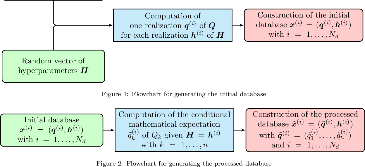 Figure 1 for A robust solution of a statistical inverse problem in multiscale computational mechanics using an artificial neural network