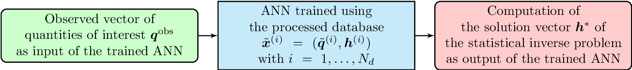 Figure 3 for A robust solution of a statistical inverse problem in multiscale computational mechanics using an artificial neural network