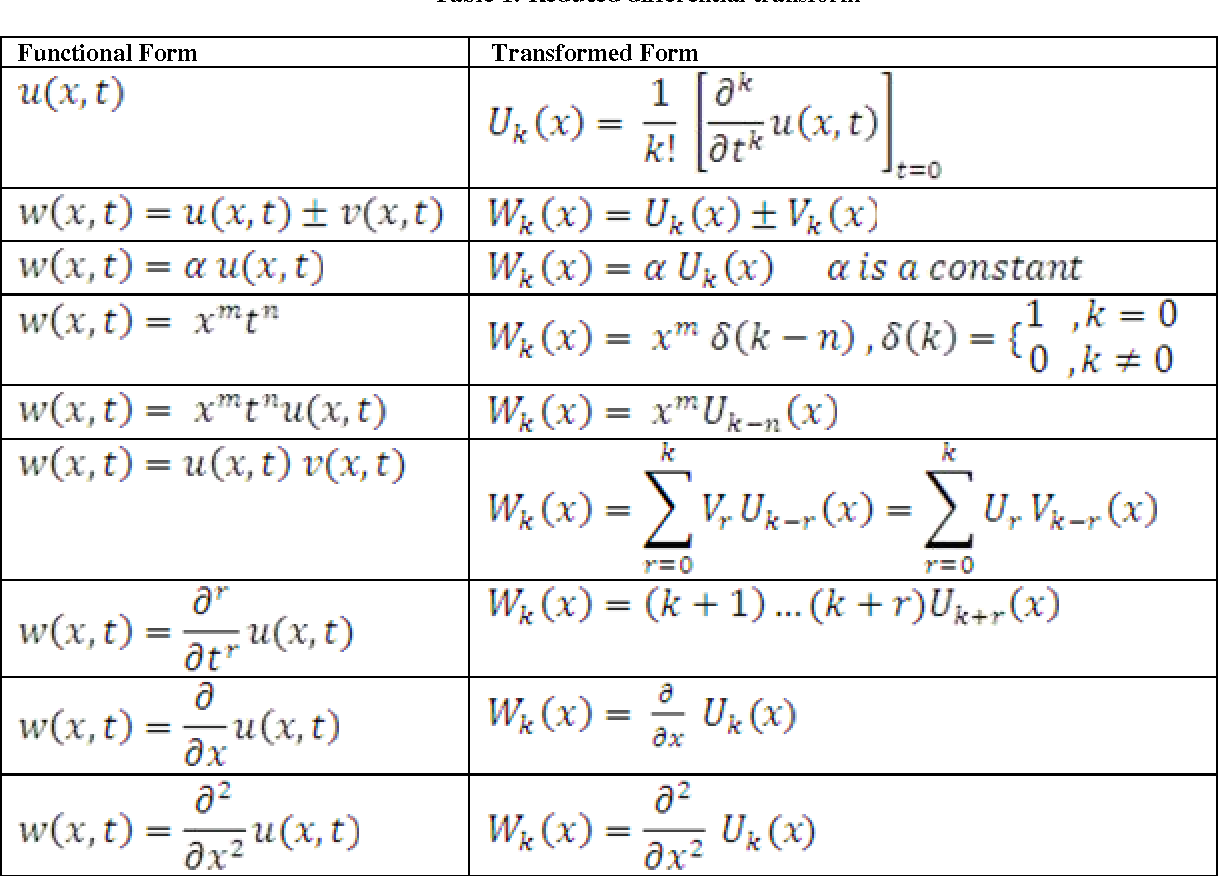 Table 1 from The Use of Reduced Differential Transform Method for