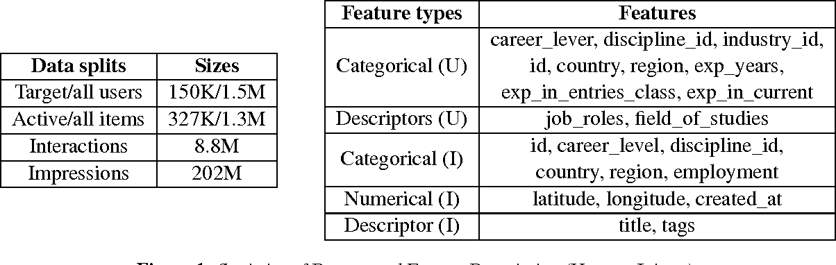 Figure 1 for Temporal Learning and Sequence Modeling for a Job Recommender System