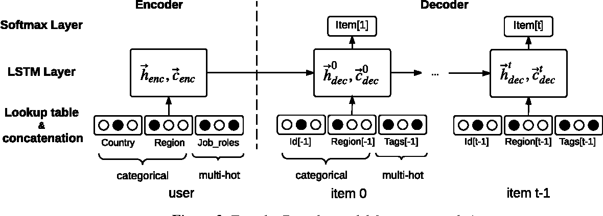 Figure 4 for Temporal Learning and Sequence Modeling for a Job Recommender System